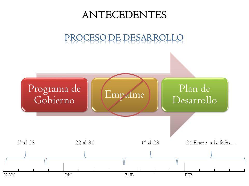 Programa de Gobierno Empalme Plan de Desarrollo ANTECEDENTES