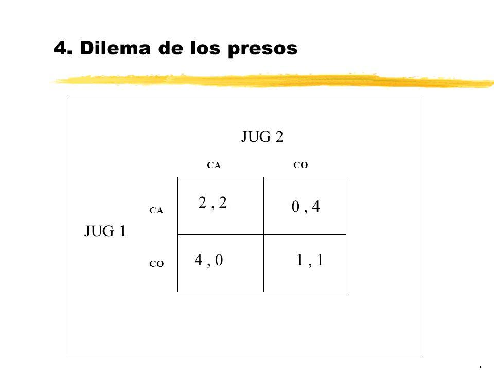 4. Dilema de los presos JUG 2 2 , 2 0 , 4 JUG 1 4 , 0 1 , 1 . CA CO CA