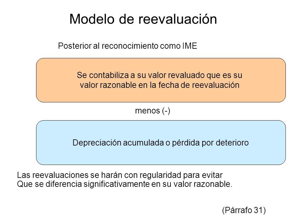 Modelo de reevaluación