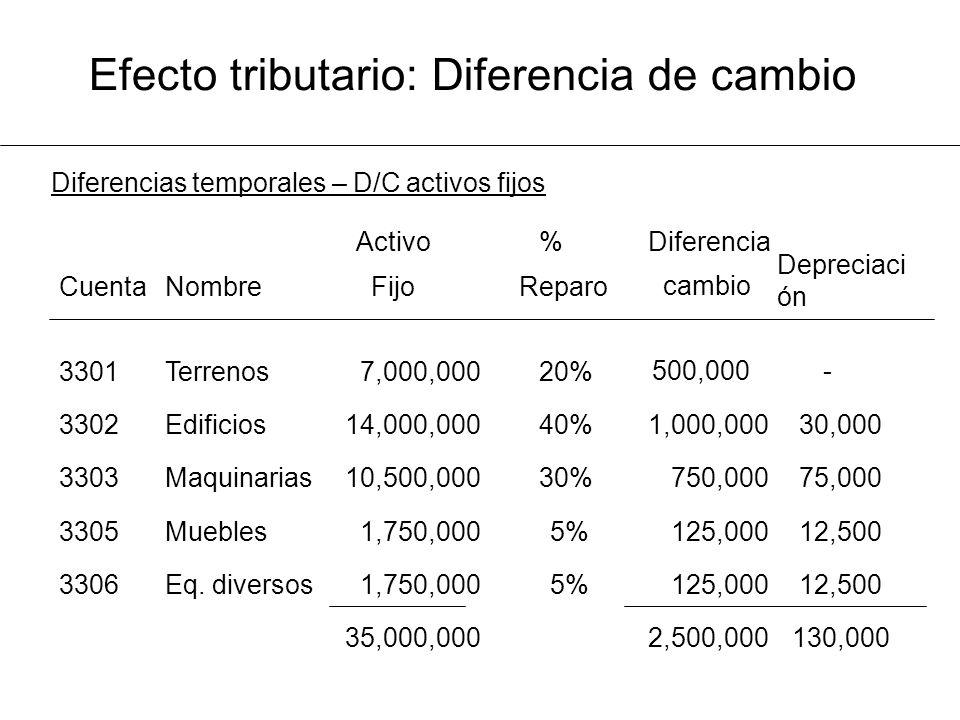Efecto tributario: Diferencia de cambio