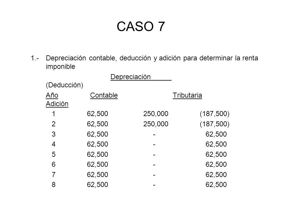 CASO 7 1.- Depreciación contable, deducción y adición para determinar la renta imponible. Depreciación (Deducción)