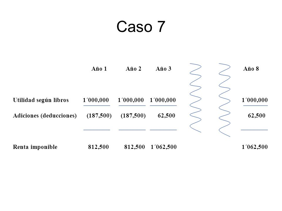 Caso 7 Año 1 Año 2 Año 3 Año 8. Utilidad según libros 1´000,000 1´000,000 1´000,000 1´000,000.