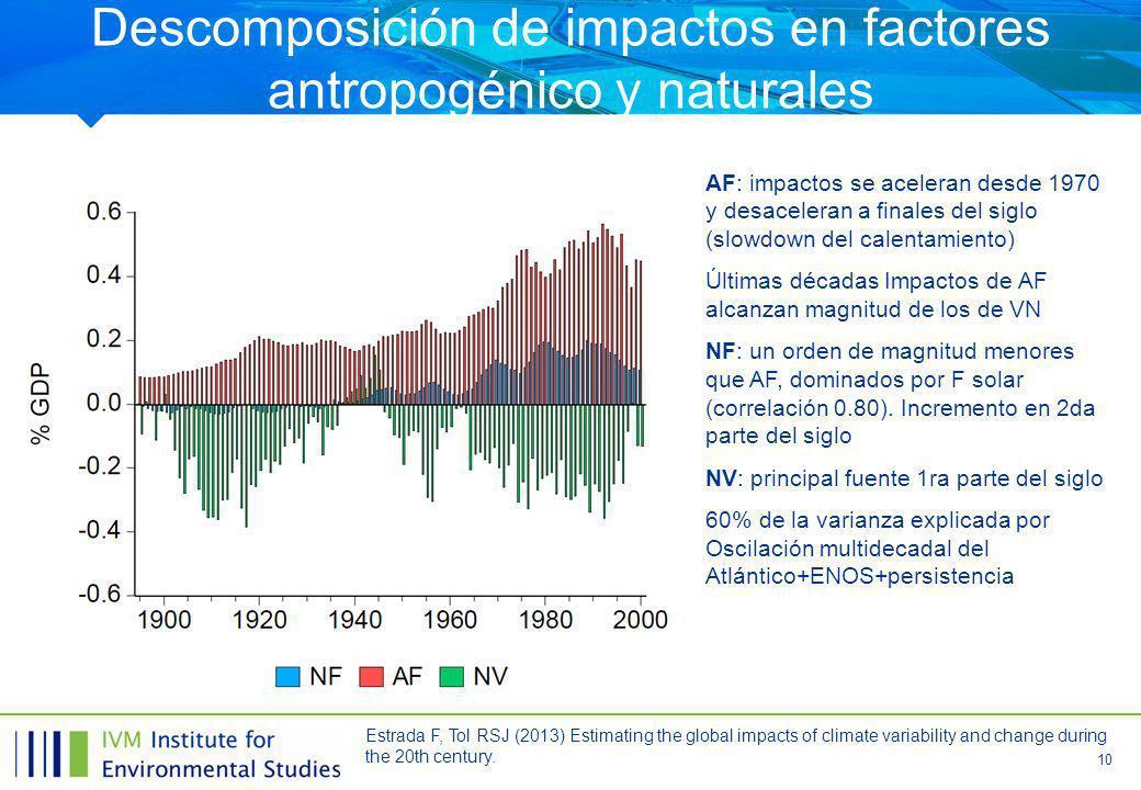 Descomposición de impactos en factores antropogénico y naturales