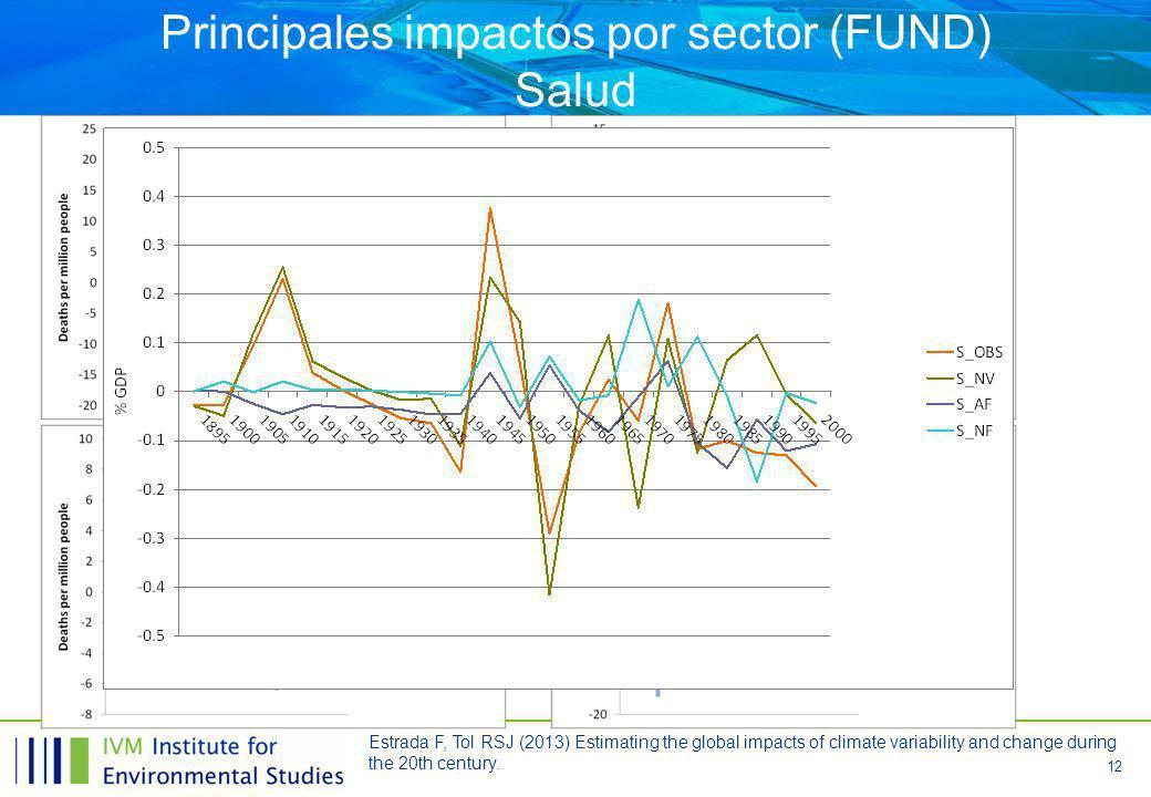 Principales impactos por sector (FUND) Salud