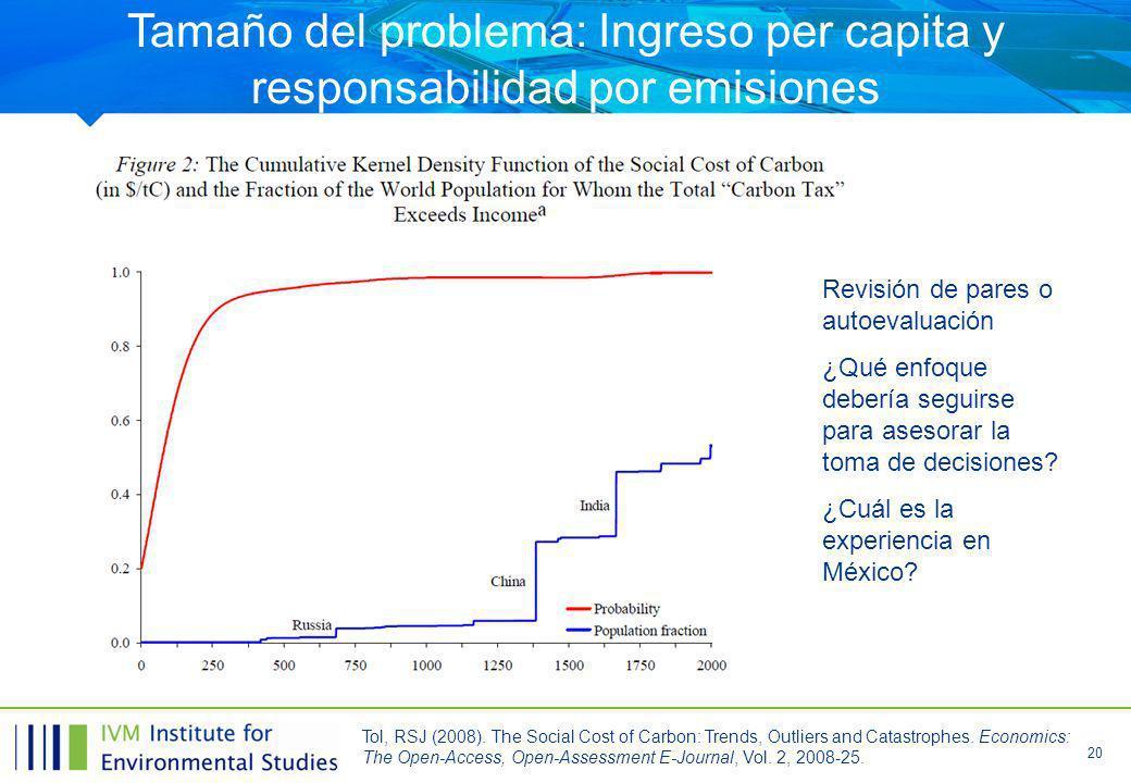 Tamaño del problema: Ingreso per capita y responsabilidad por emisiones