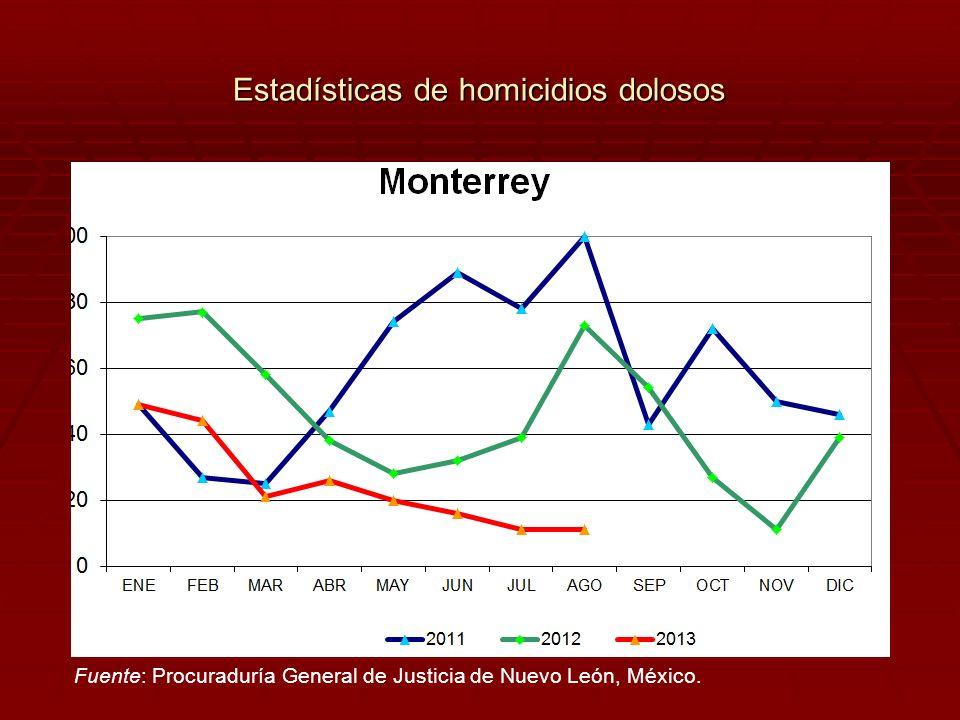 Estadísticas de homicidios dolosos