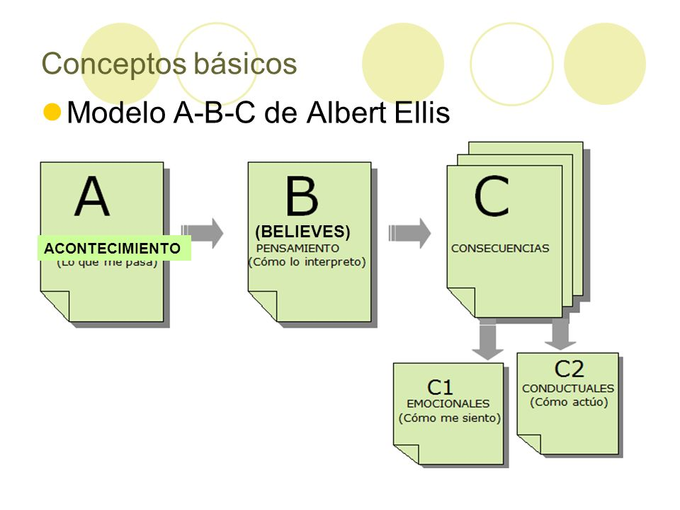 Modelo A-B-C de Albert Ellis