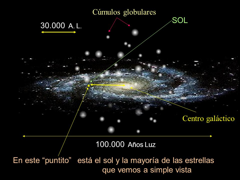 está el sol y la mayoría de las estrellas que vemos a simple vista
