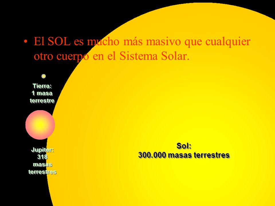 El SOL es mucho más masivo que cualquier otro cuerpo en el Sistema Solar.
