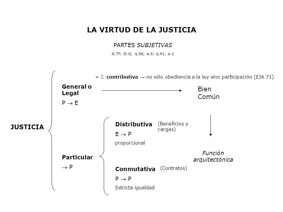 LA VIRTUD DE LA JUSTICIA