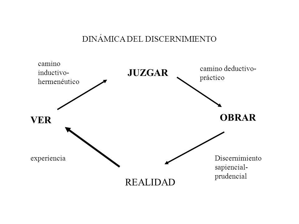 DINÁMICA DEL DISCERNIMIENTO