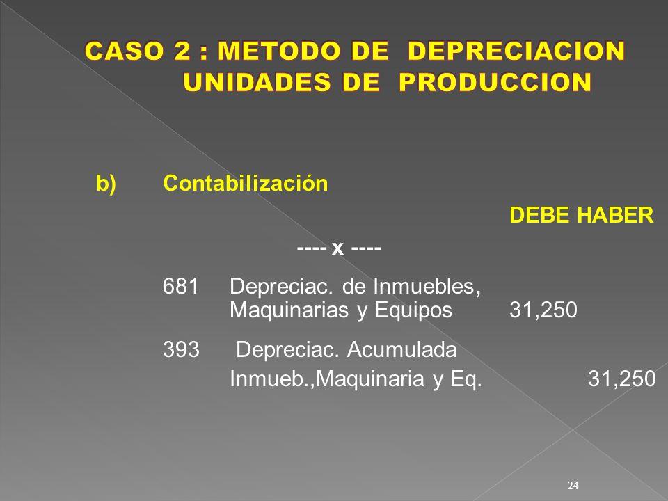 CASO 2 : METODO DE DEPRECIACION UNIDADES DE PRODUCCION