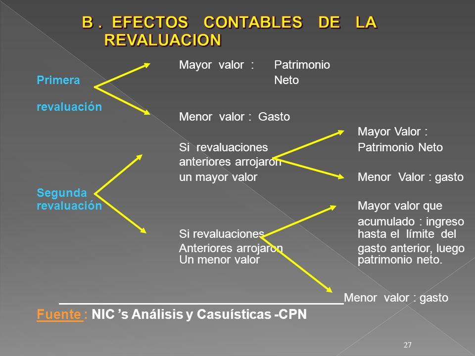 B . EFECTOS CONTABLES DE LA REVALUACION