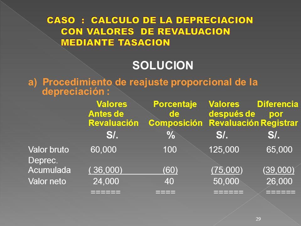 SOLUCION a) Procedimiento de reajuste proporcional de la