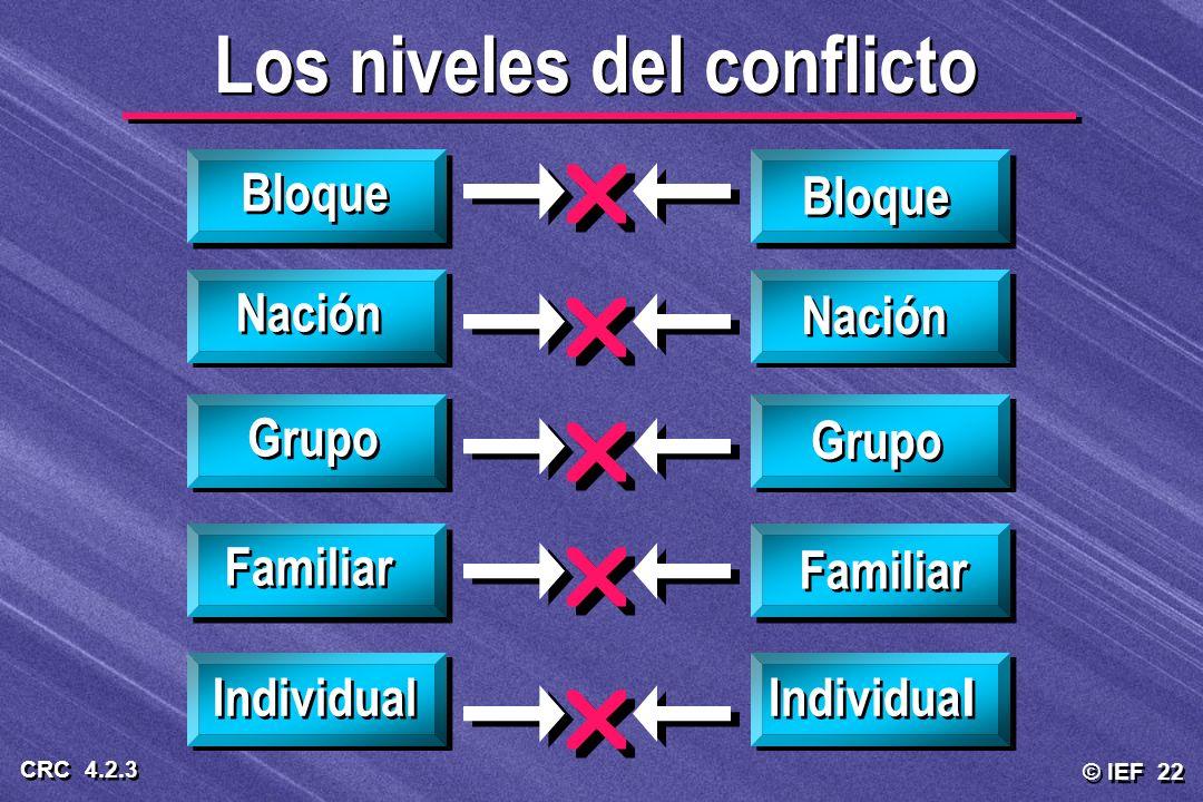 Los niveles del conflicto