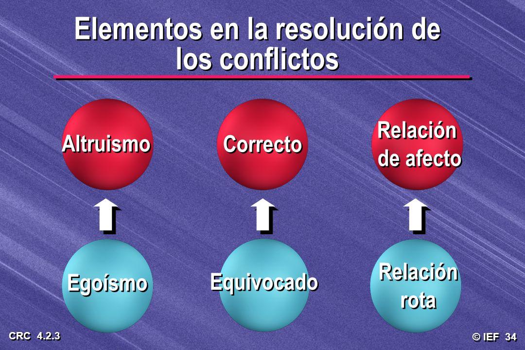 Elementos en la resolución de los conflictos