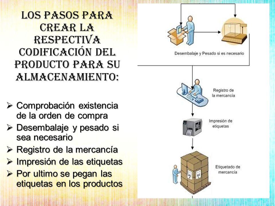 Los pasos para crear la respectiva codificación del producto para su almacenamiento: