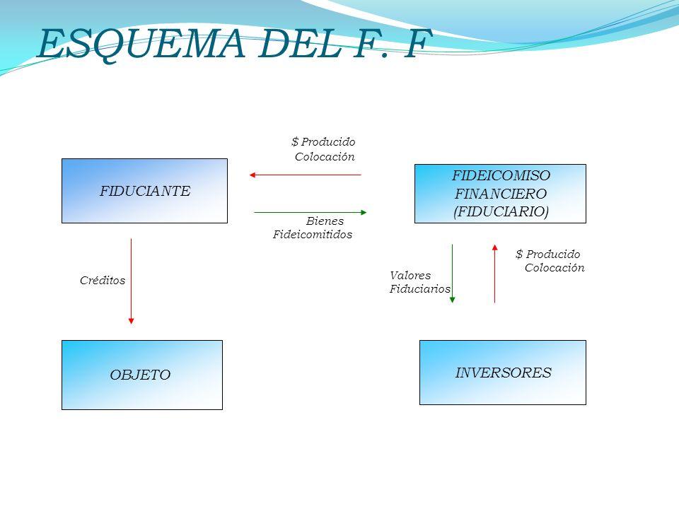 ESQUEMA DEL F. F $ Producido FIDEICOMISO FINANCIERO (FIDUCIARIO)