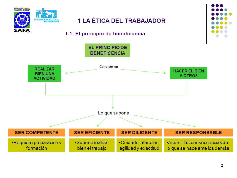 1.1. El principio de beneficencia.