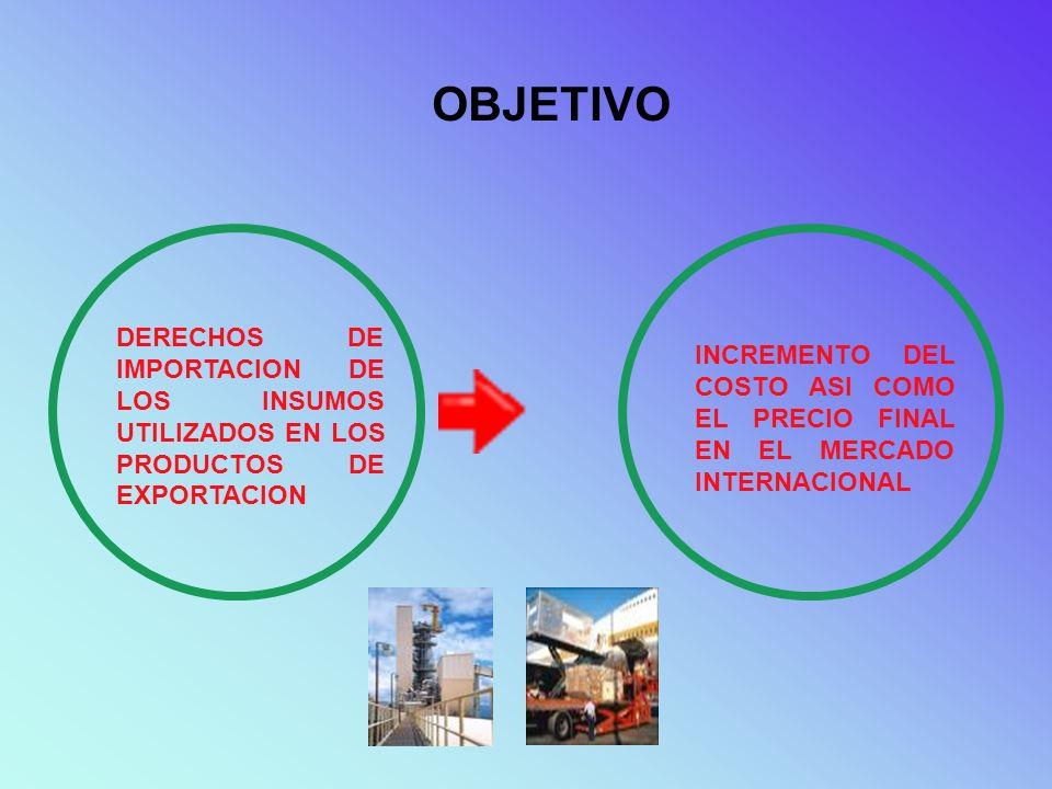 OBJETIVO DERECHOS DE IMPORTACION DE LOS INSUMOS UTILIZADOS EN LOS PRODUCTOS DE EXPORTACION.