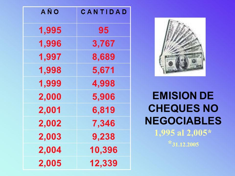 EMISION DE CHEQUES NO NEGOCIABLES 1,995 al 2,005* *31.12.2005