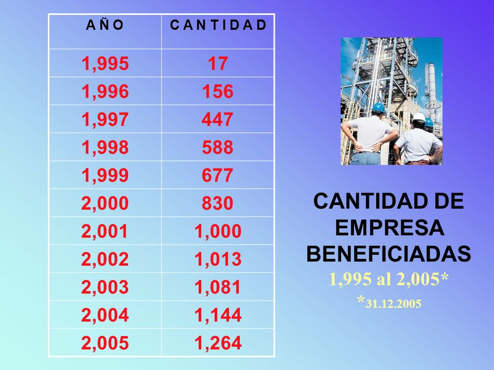CANTIDAD DE EMPRESA BENEFICIADAS 1,995 al 2,005* *31.12.2005