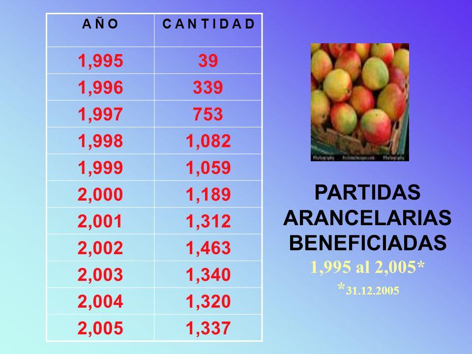 PARTIDAS ARANCELARIAS BENEFICIADAS 1,995 al 2,005* *31.12.2005