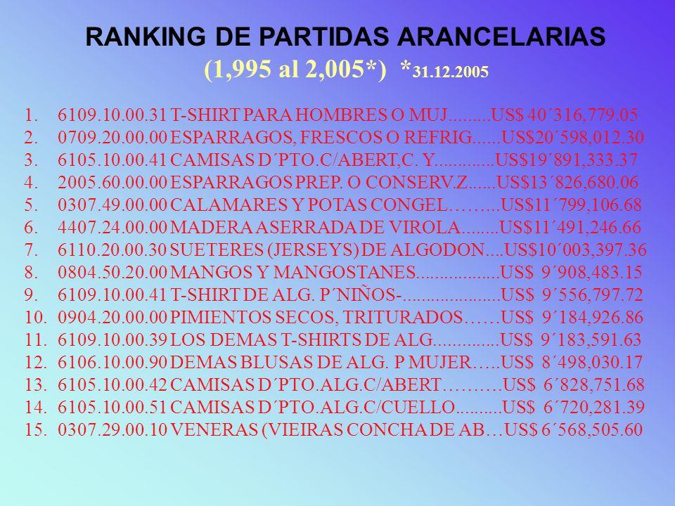 RANKING DE PARTIDAS ARANCELARIAS (1,995 al 2,005*) *31.12.2005