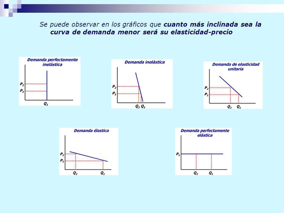 Se puede observar en los gráficos que cuanto más inclinada sea la curva de demanda menor será su elasticidad-precio