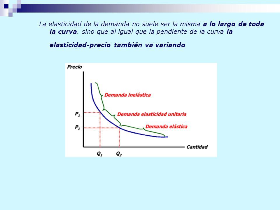 La elasticidad de la demanda no suele ser la misma a lo largo de toda la curva.