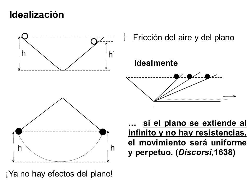 Idealización Fricción del aire y del plano h h' Idealmente