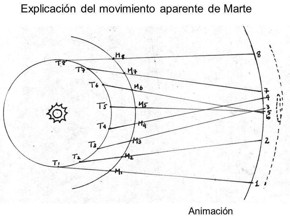 Explicación del movimiento aparente de Marte
