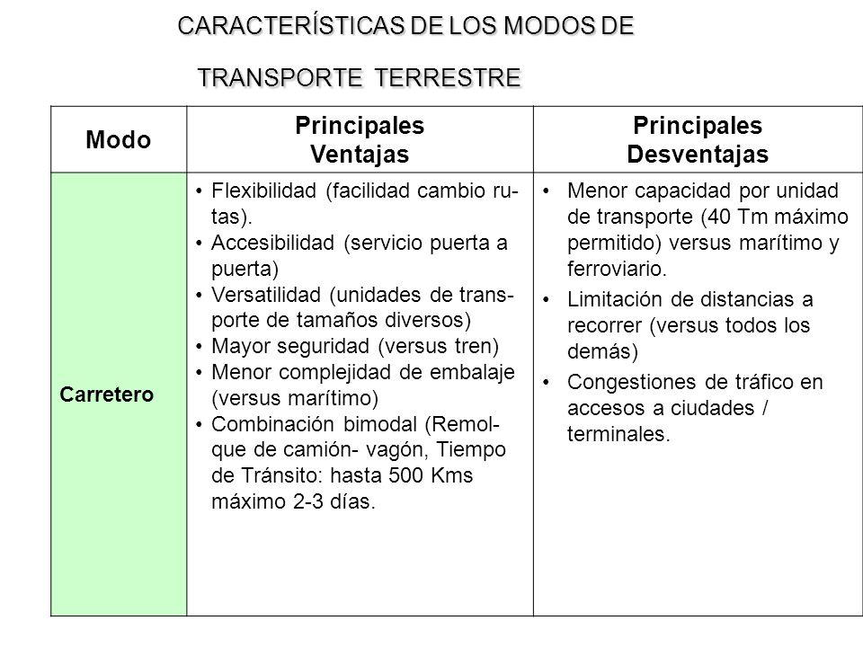 CARACTERÍSTICAS DE LOS MODOS DE TRANSPORTE TERRESTRE