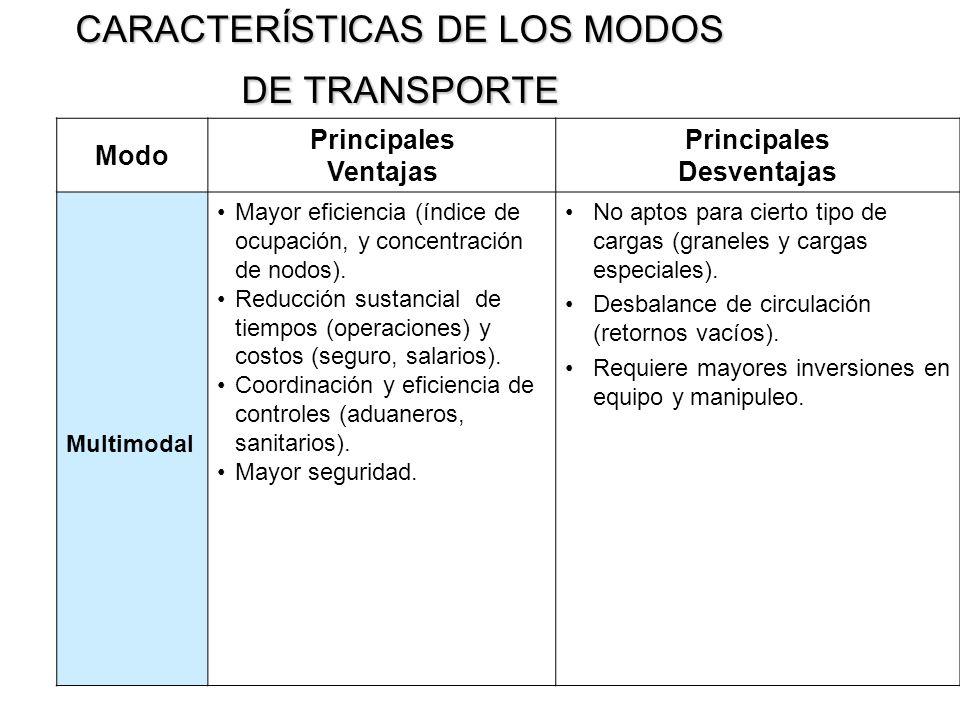 CARACTERÍSTICAS DE LOS MODOS DE TRANSPORTE