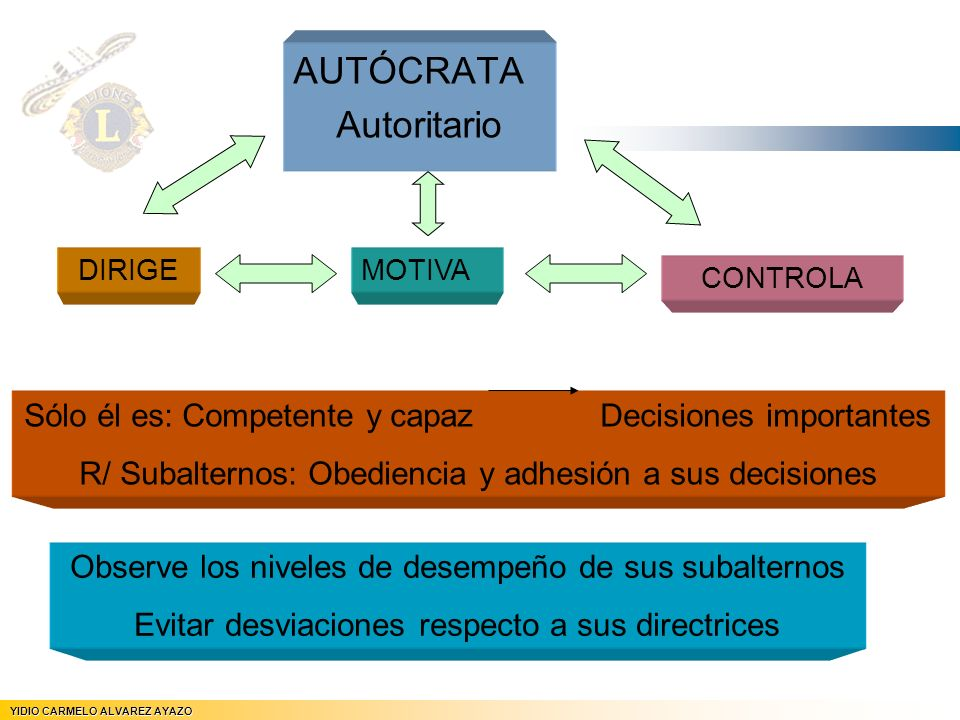 AUTÓCRATA Autoritario