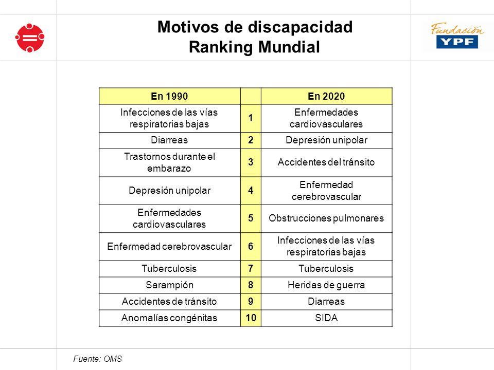 Motivos de discapacidad Ranking Mundial