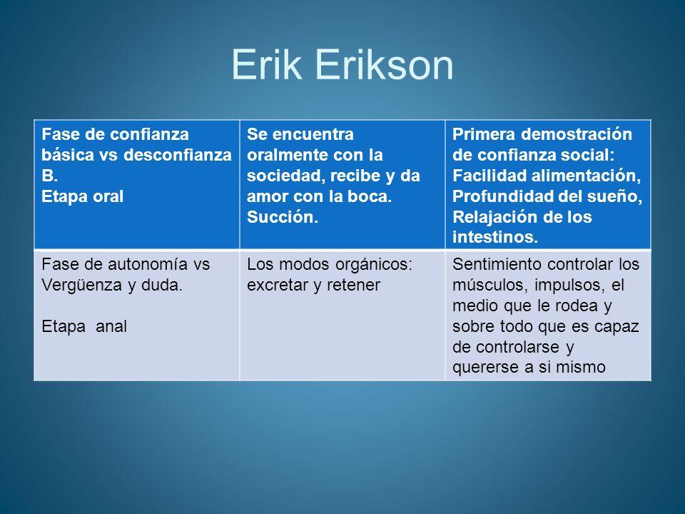 Erik Erikson Fase de confianza básica vs desconfianza B. Etapa oral