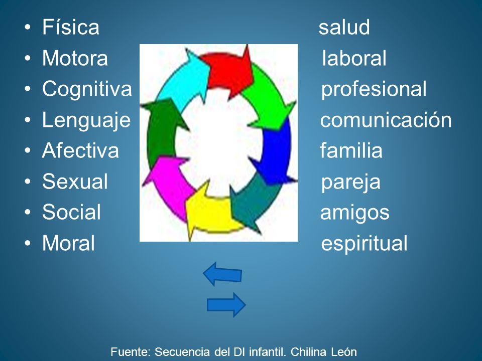 Cognitiva profesional Lenguaje comunicación Afectiva familia