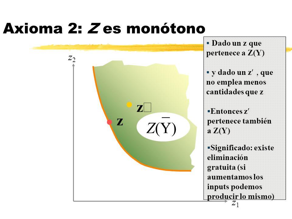 _ Z(Y) Axioma 2: Z es monótono z¢ z z2 z1