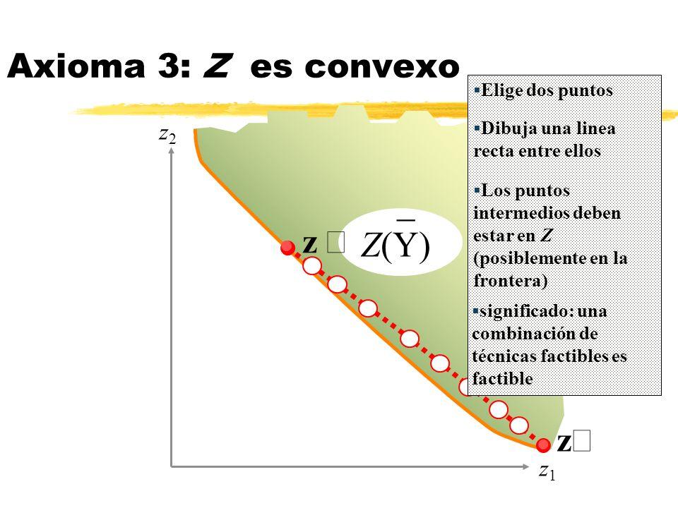 _ Z(Y) Axioma 3: Z es convexo z ¢ z² z2 z1 Elige dos puntos