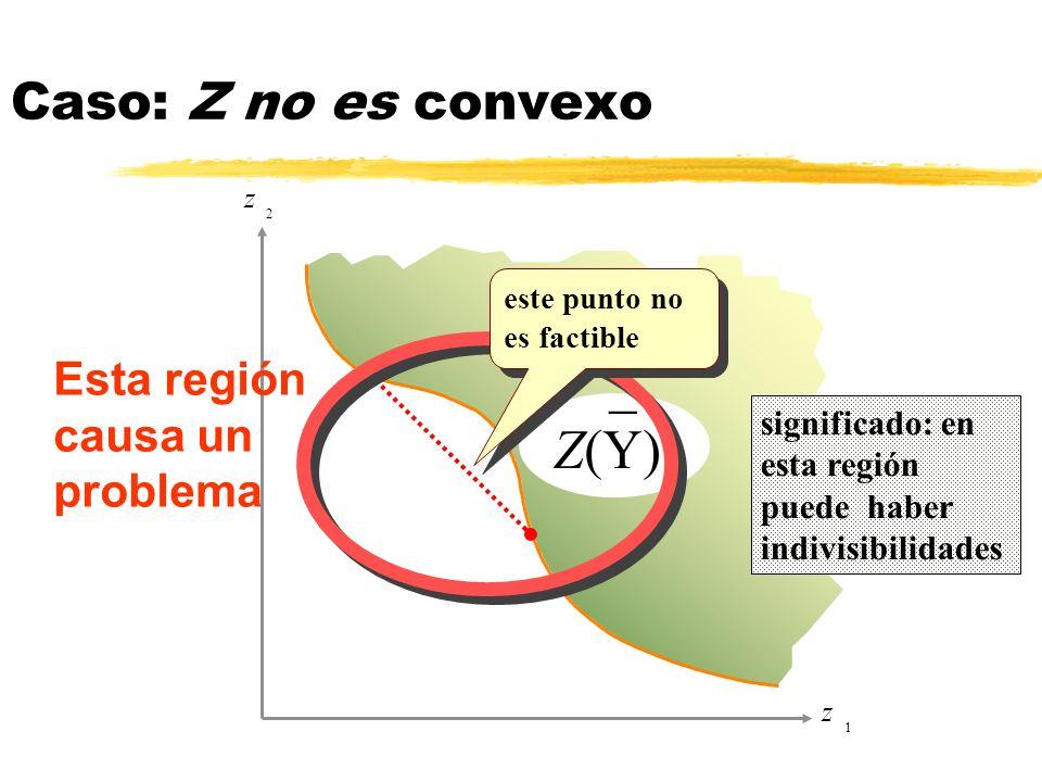 _ Z(Y) Caso: Z no es convexo Esta región causa un problema