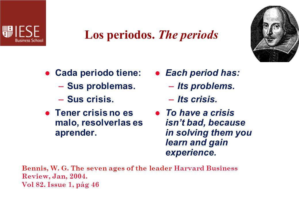 Los periodos. The periods