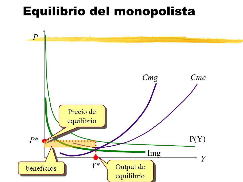Equilibrio del monopolista