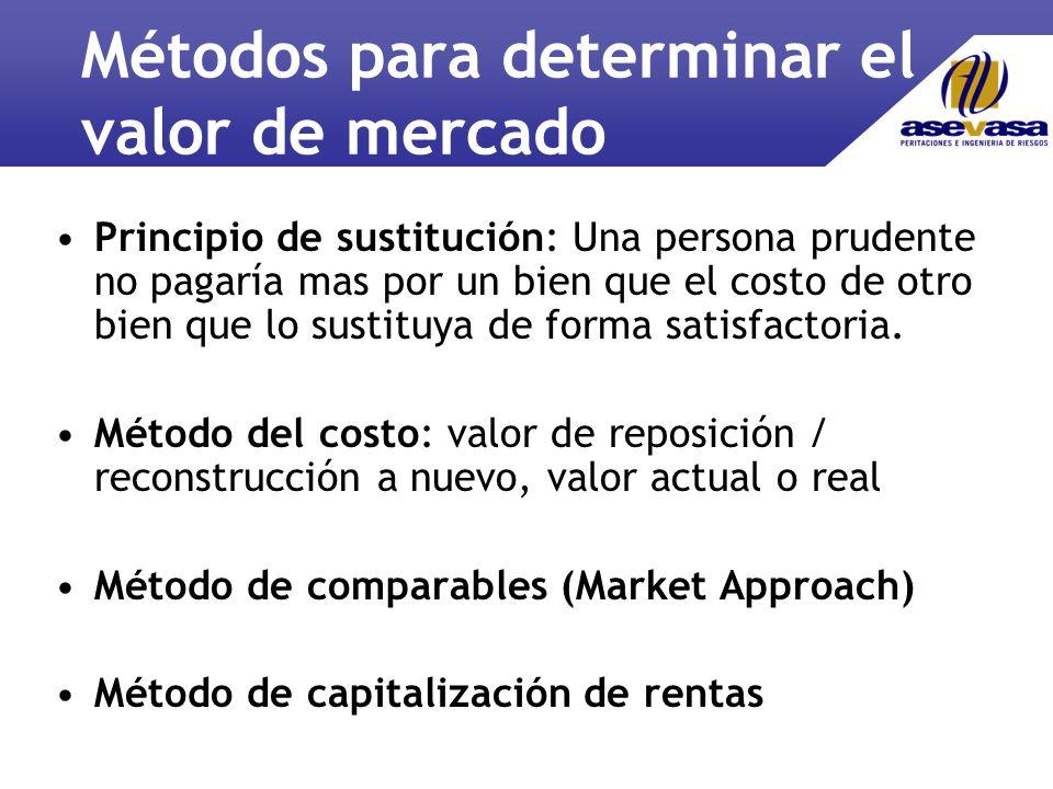 Métodos para determinar el valor de mercado
