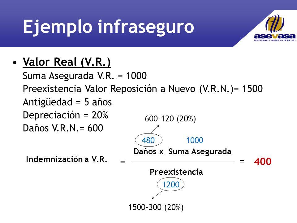 Ejemplo infraseguro Valor Real (V.R.) Suma Asegurada V.R. = 1000