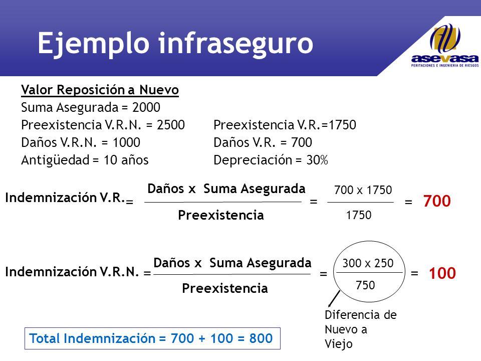 Ejemplo infraseguro = = = 700 = = = 100 Valor Reposición a Nuevo