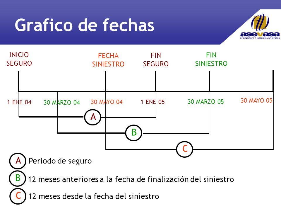 Grafico de fechas A B C A B C Periodo de seguro