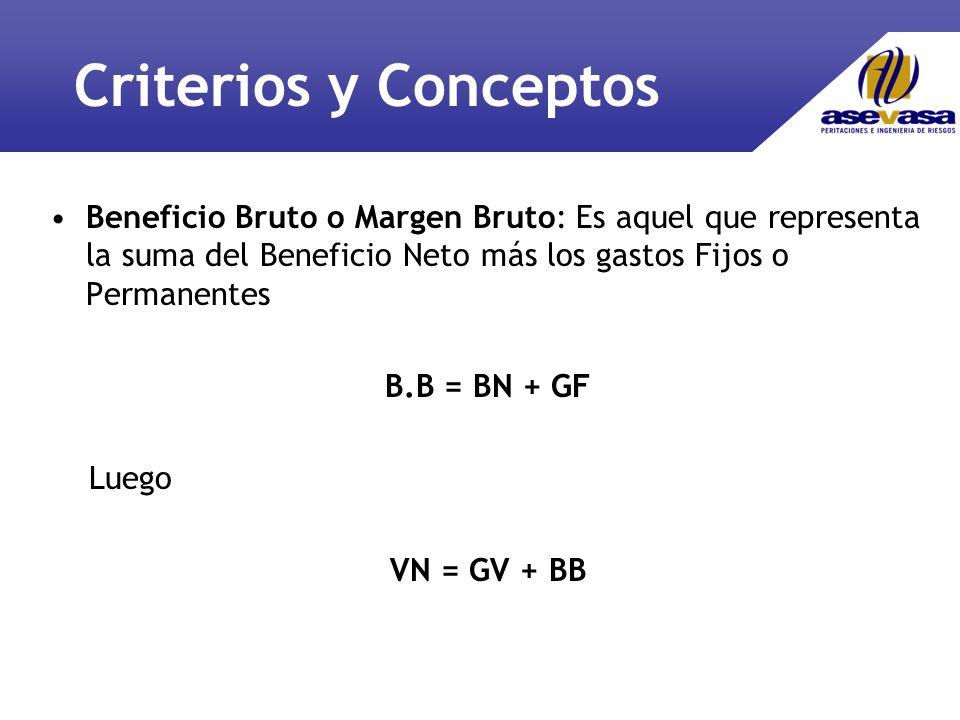 Criterios y Conceptos Beneficio Bruto o Margen Bruto: Es aquel que representa la suma del Beneficio Neto más los gastos Fijos o Permanentes.