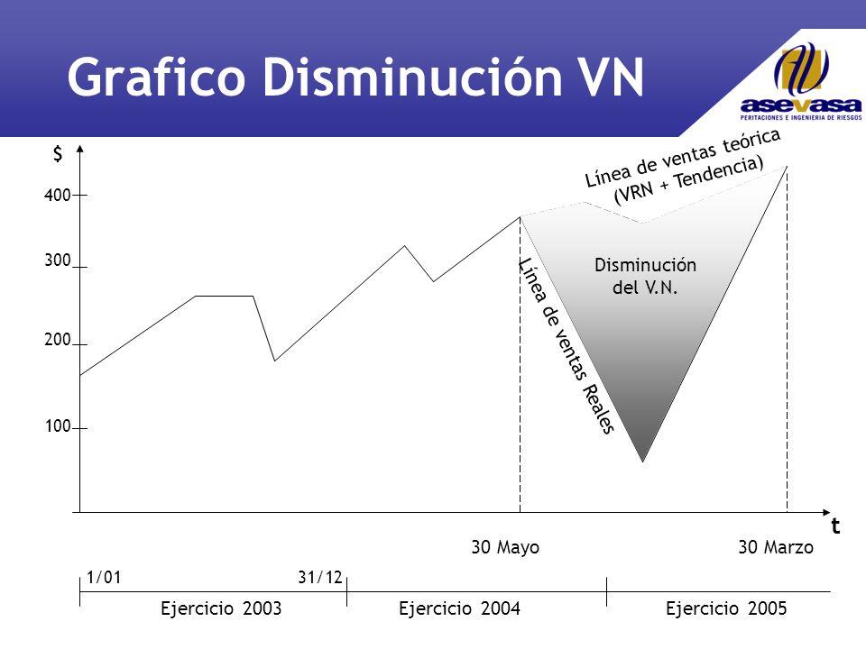 Grafico Disminución VN