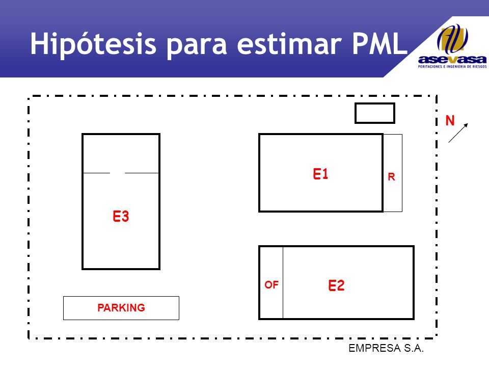 Hipótesis para estimar PML